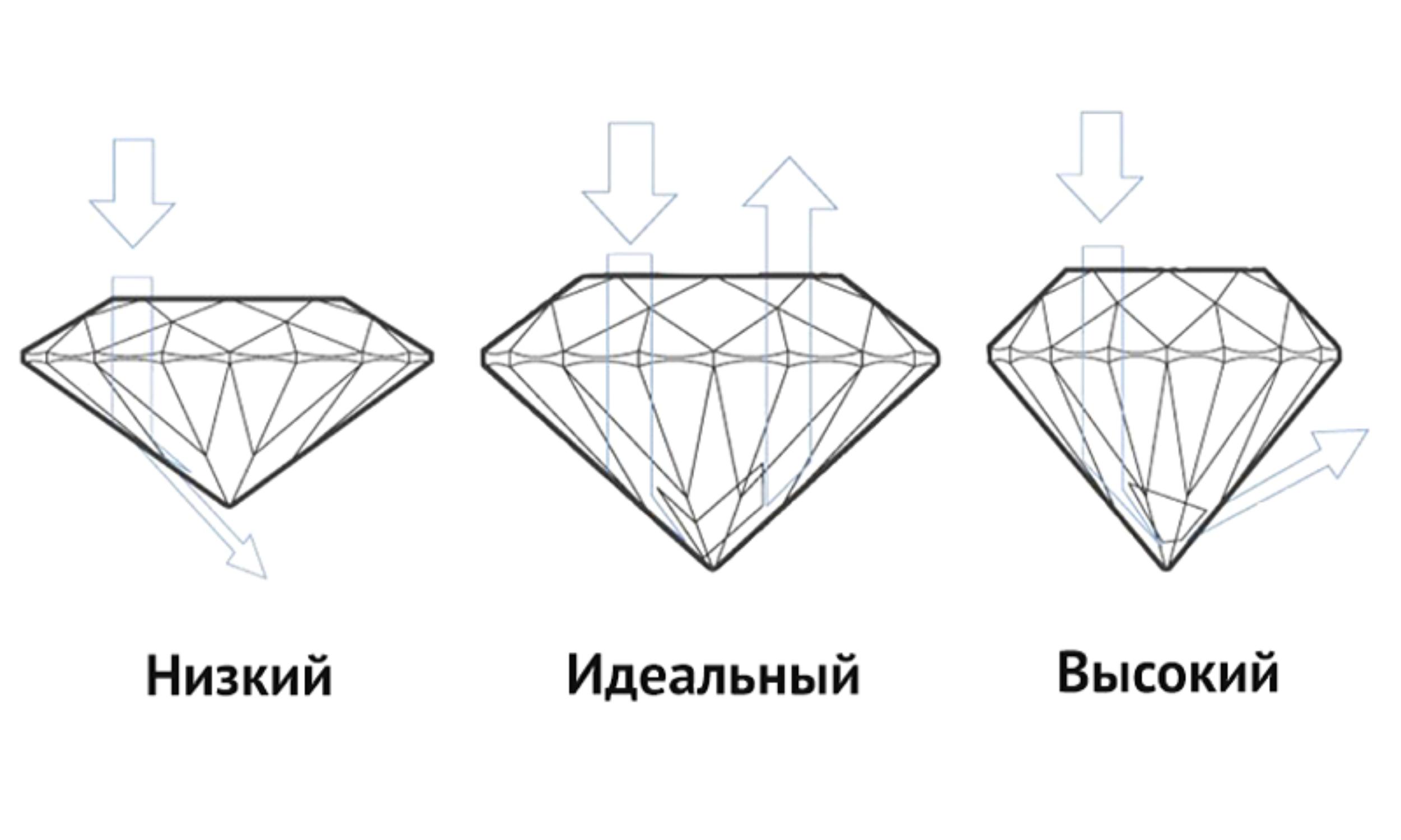 Качество огранки бриллианта - PIERRE Журнал